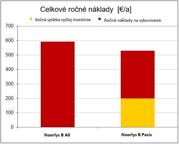 Výhody pasívneho domu oproti domu kategórie A0 - graf