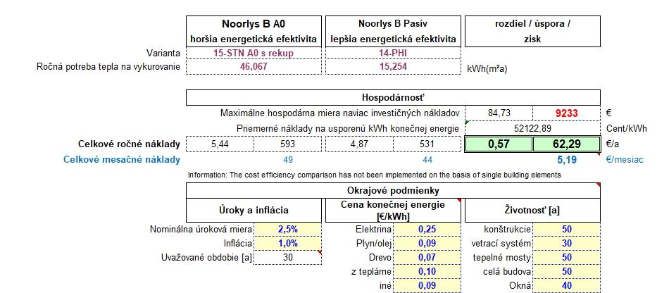 Hospodárnosť a cena energií pri pasívnom dome